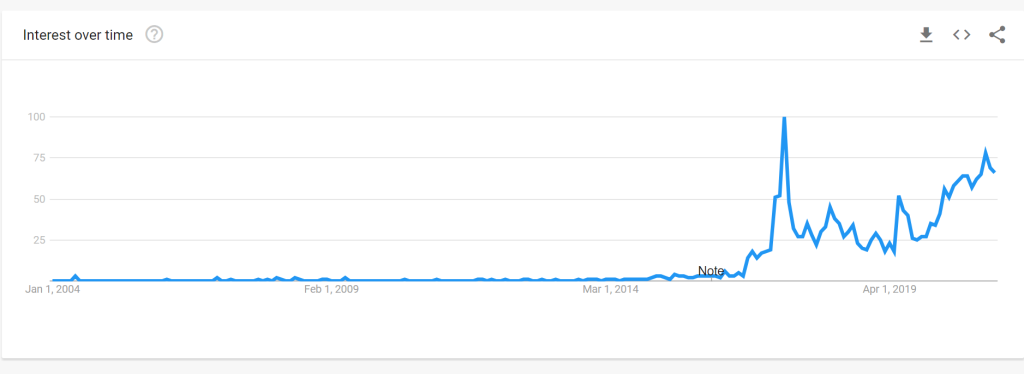 Google Trends for A Silent Voice Movie